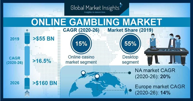 Gambling And Affiliate Marketing Growth In 2019